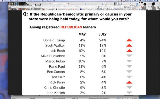 Umfrage Washington Post 21.7.2015