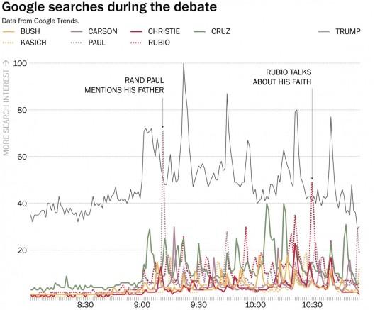 google-search-trump-debatte-iowa-1